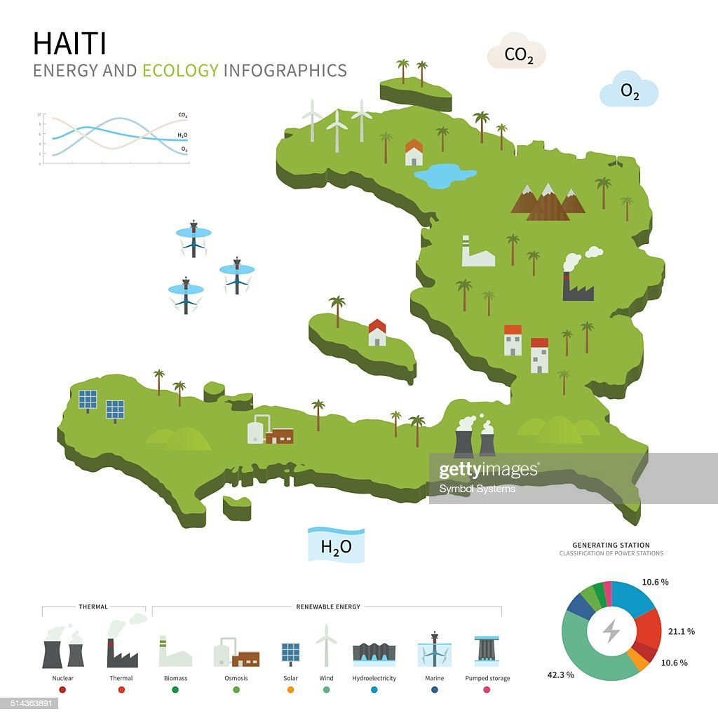 Energy industry and ecology of Haiti