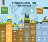 Energy types infographics. Solar , wind, hydro and bio fuel. vector