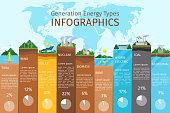 Energy types infographics