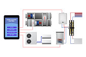 Engineering smart home system. Ventilation, heating, hot water, air conditioning.