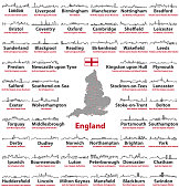 England cities skylines icons with names of city, region and ceremonial county. Flag and map of England