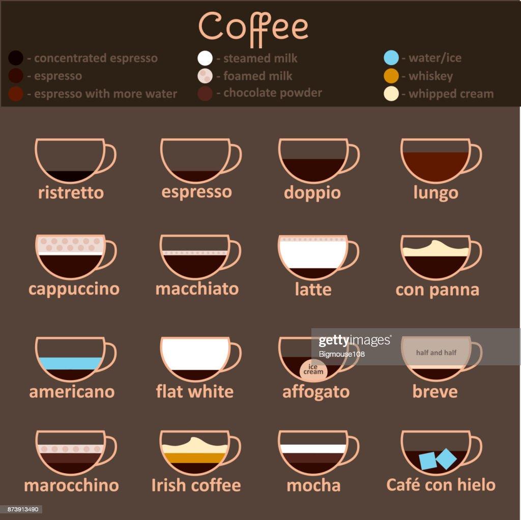 Espresso Guide Thin Line Icon Set. Vector