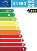 European Union energy efficiency labels