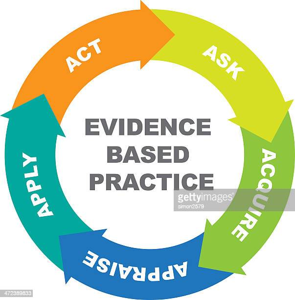 evidence based practice cycle - practicing stock illustrations