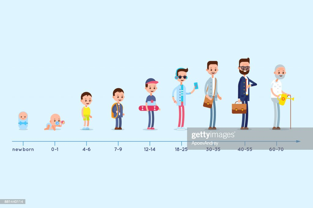 Evolution of the residence of a man from birth to old age. Stages of growing up. Life cycle graph.
