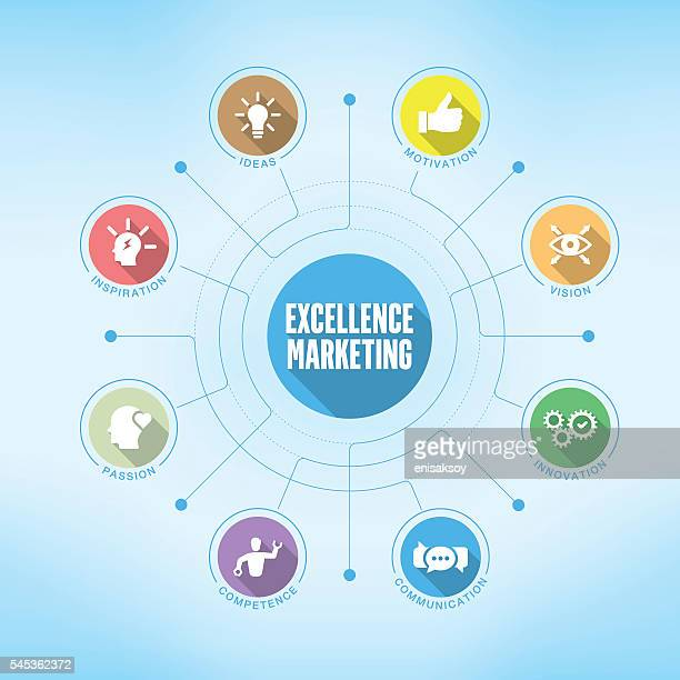 Excellence Marketing chart with keywords and icons