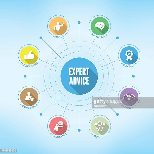 Expert Advice chart with keywords and icons