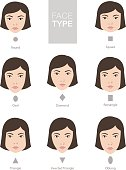 Face types vector template