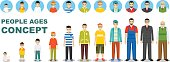 Family concept. People generations at different ages isolated on white background in flat style. Man aging: baby, child, teenager, young, adult, old people. Different characters avatars icons set