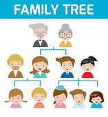 Family Tree, diagram of members on a genealogical tree