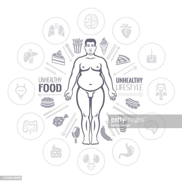 Fat Man. Danger of obesity