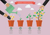 Financial growth process timelline infographic