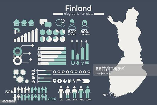 finland map infographic - finland stock illustrations
