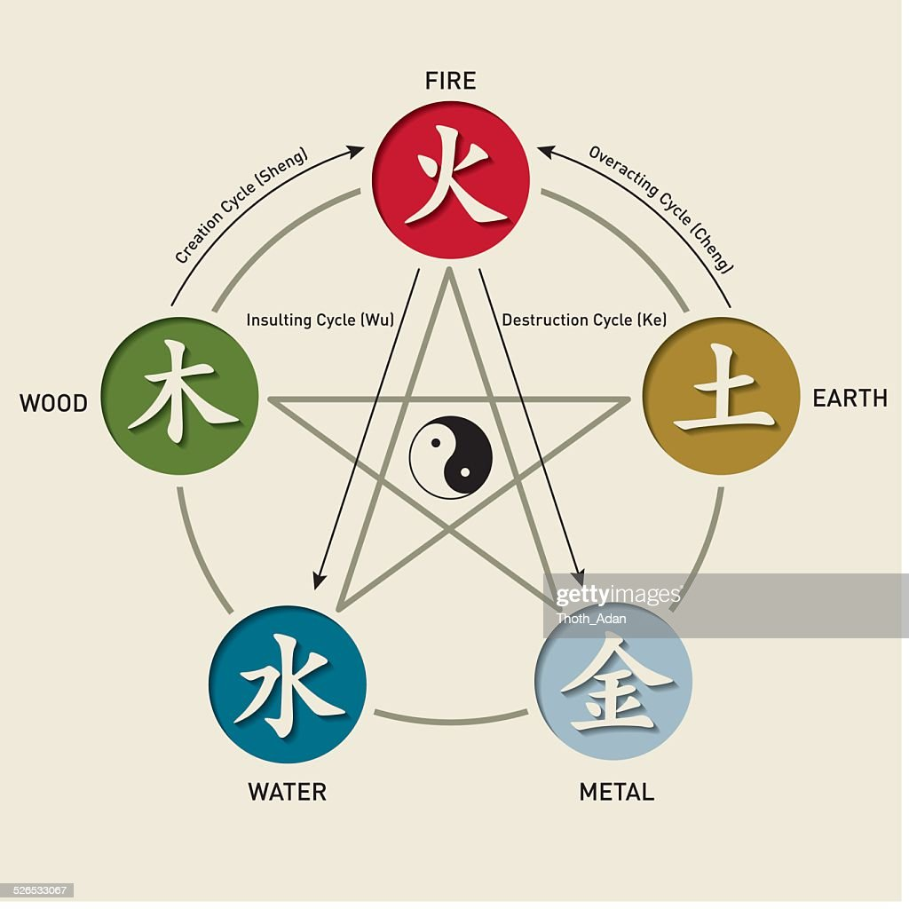 Five element cycles – Wu Xing : stock illustration