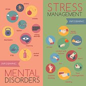 Flat style infographic on  mental disorders and stress management