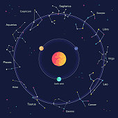 Flat Zodiac signs inside wheel of horoscope circle galaxy - astrology with and horoscopes concept in night sky.