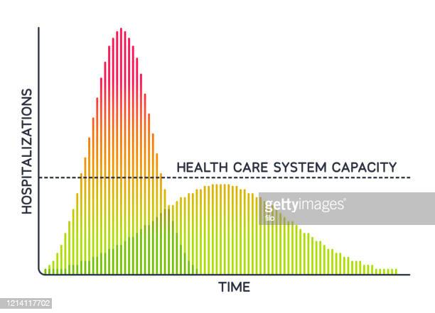 flatten the curve pandemic health care system daily cases bar graph - flach stock-grafiken, -clipart, -cartoons und -symbole