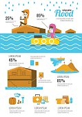 Flood disaster infographic.