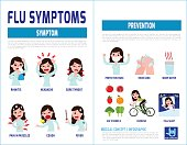 flu symptoms and Influenza. health care concept. infographic element. vector flat icons cartoon design illustration. brochure poster banner. isolated on white background.