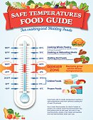 Food Safety Guide Infographic