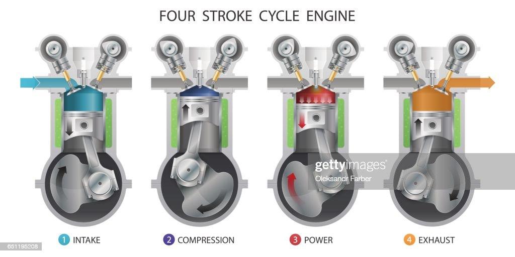 Four stroke engine.