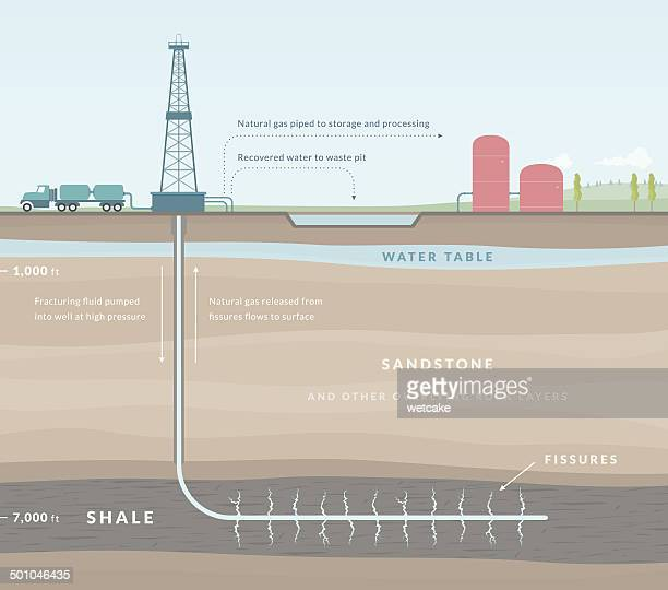 Fracking Stock Illustrations And Cartoons Getty Images