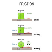 friction. Rolling, static and sliding friction.