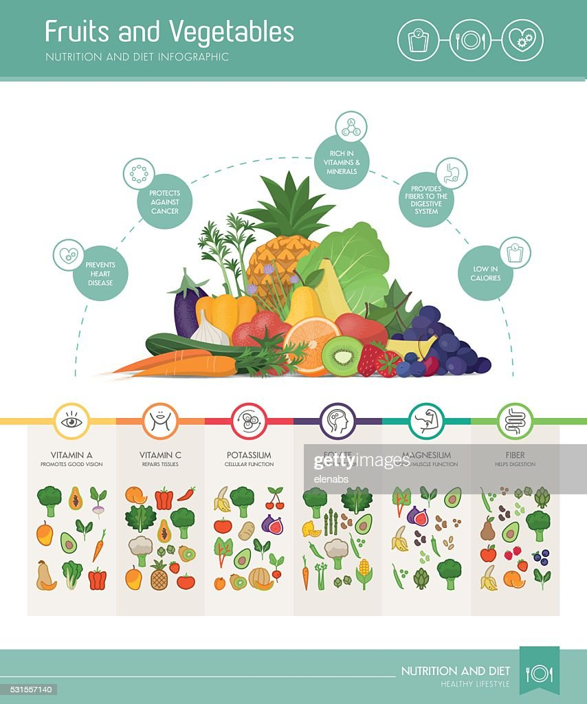 Fruits and vegetables nutrients and benefits