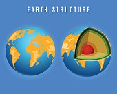 Full earth and structure