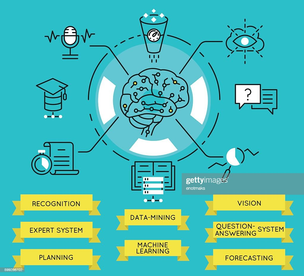 Functions and capabilities of Artificial Intelligence