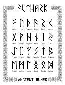 futhark - runic alphabet