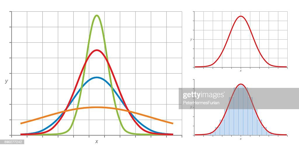 Gaussian normal distribution