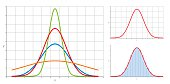 Gaussian normal distribution