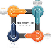 Gear Process Loop Infographic
