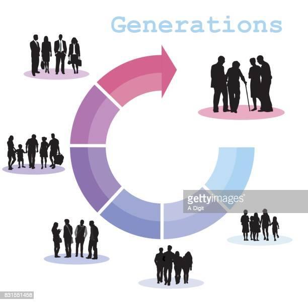Generations Infographics