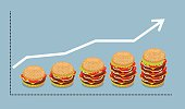 Graph hamburger. Growth of consumption of fast food. Business gr
