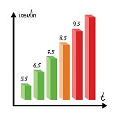A graph of the amount of sugar in the blood.Chart for diabetics .Diabetes single icon in cartoon style vector symbol stock illustration.
