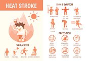 health care infographics about heat stroke