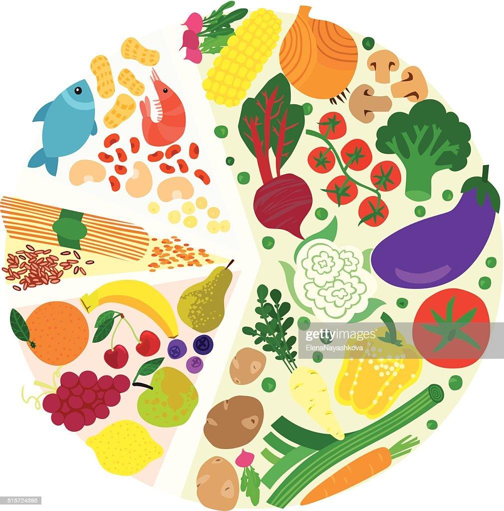 Healthy Diet Food Pie Chart