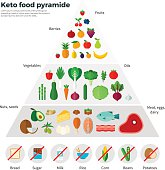 Healthy Eating Concept Keto Food Pyramide