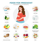 Healthy food for pregnant vector flat icons isolated on white background. Cute pregnant woman cartoon character. Products for good pregnancy infographic elements in flat style