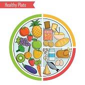 Healthy plate nutrition balance illustration