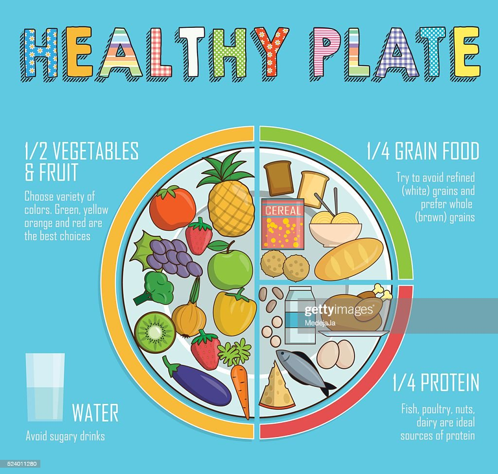 Healthy plate nutrition proportions