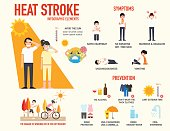 Heat stroke risk sign and symptom and prevention infographic,vector