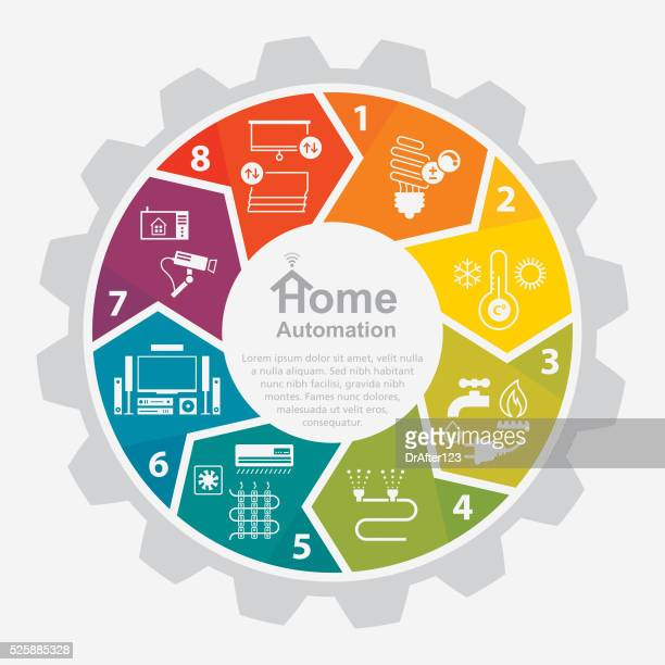 Home Automation Infographics