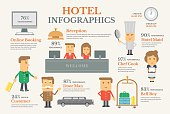 Hotel service flat vector design elements set-reception, reserv