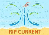 How to escape rip current. Instruction board with scheme and arrows, sign. Colorful flat vector illustration. Horizontal.