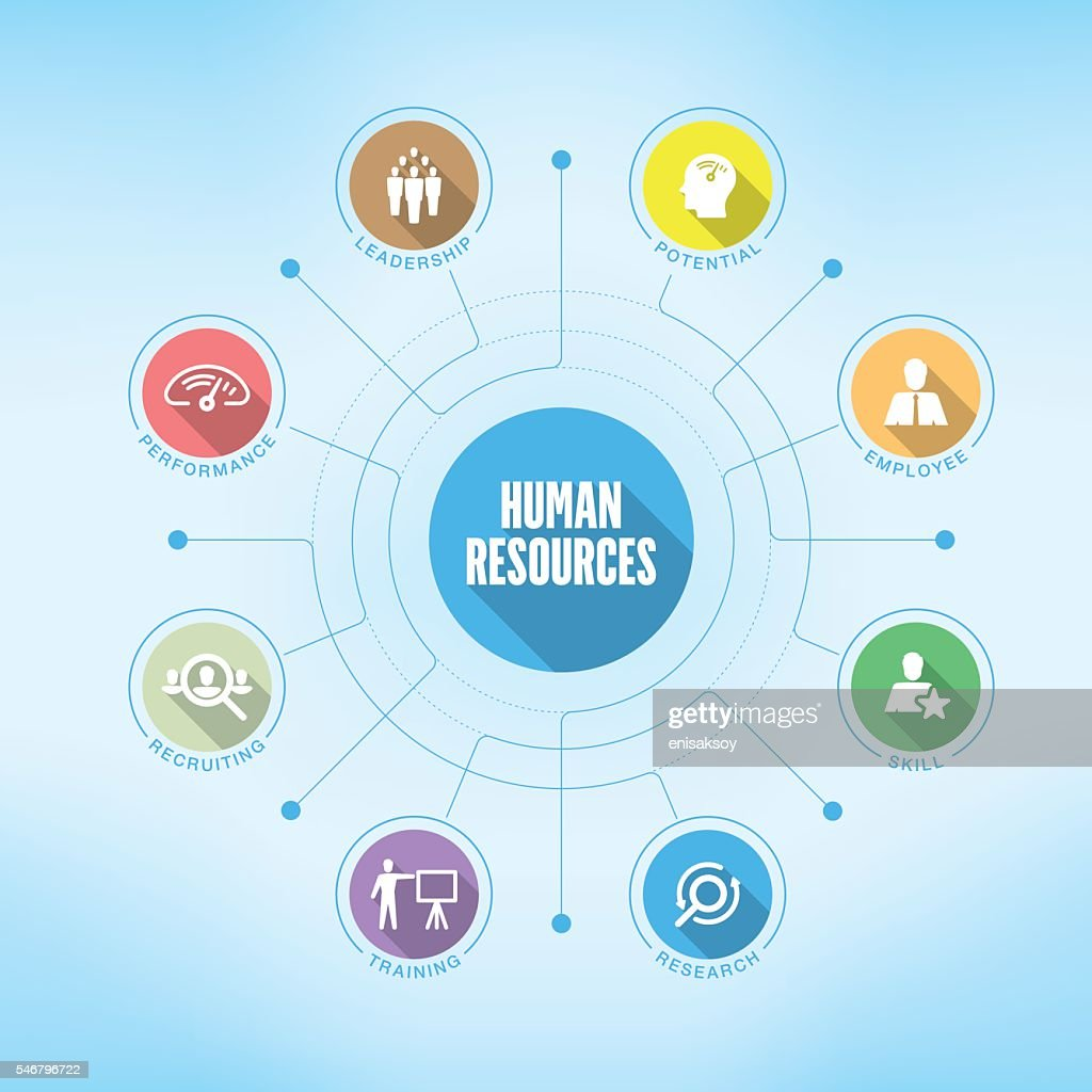 Human Resources chart with keywords and icons
