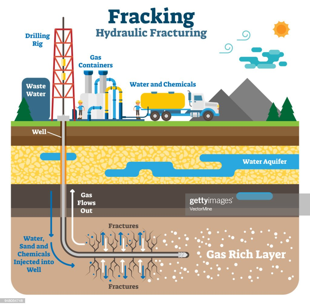 Hydraulic fracturing flat schematic vector illustration with fracking gas rich ground layers. : stock illustration