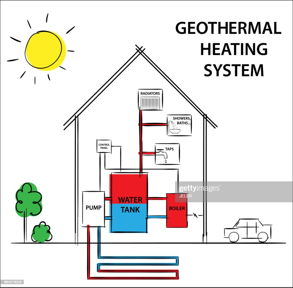 Illustration of a geothermal heating and cooling system. How its work diagram drawing concept.